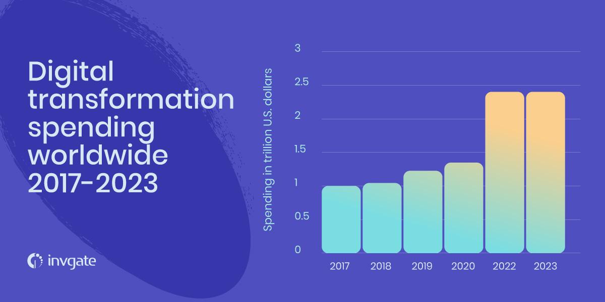 Digital transformation spending worldwide