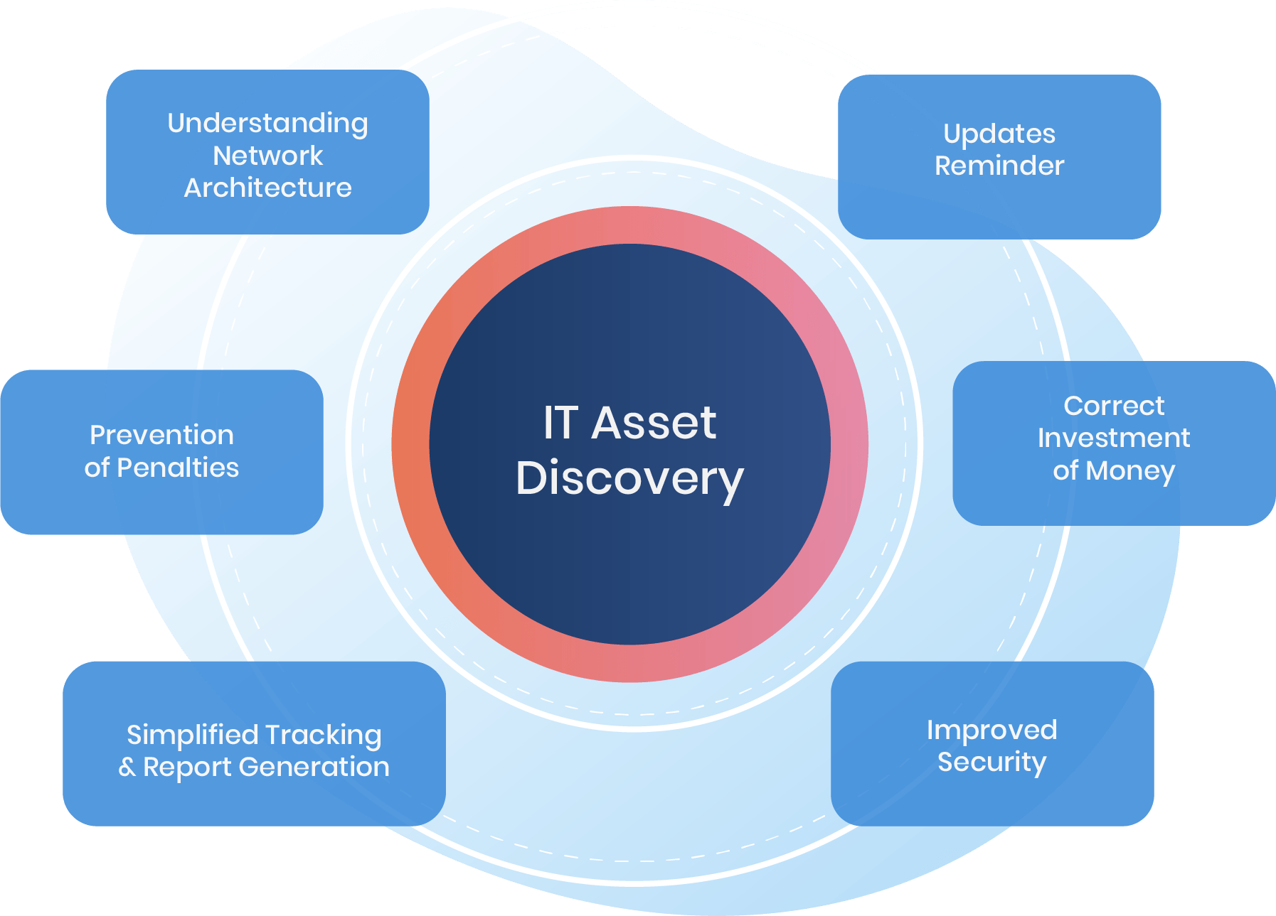 IT Asset Discovery