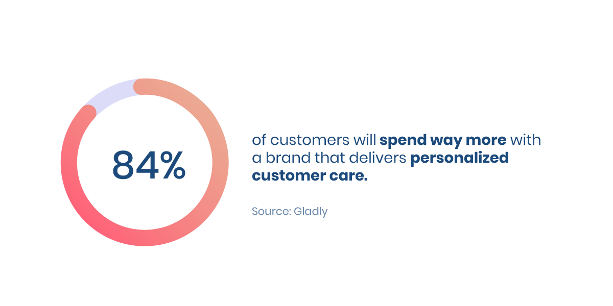 84% of customers will spend more for customized care