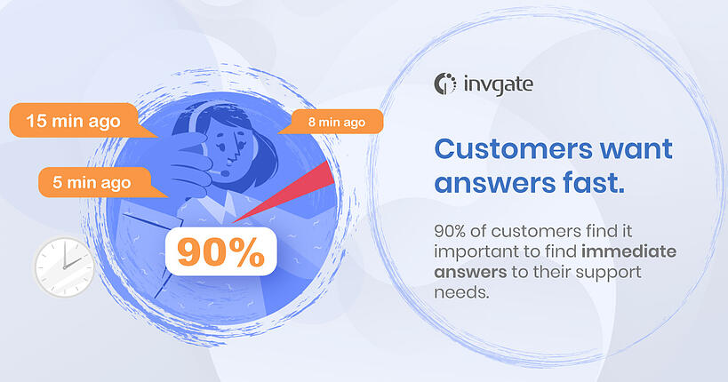 Customers require inmediate answers