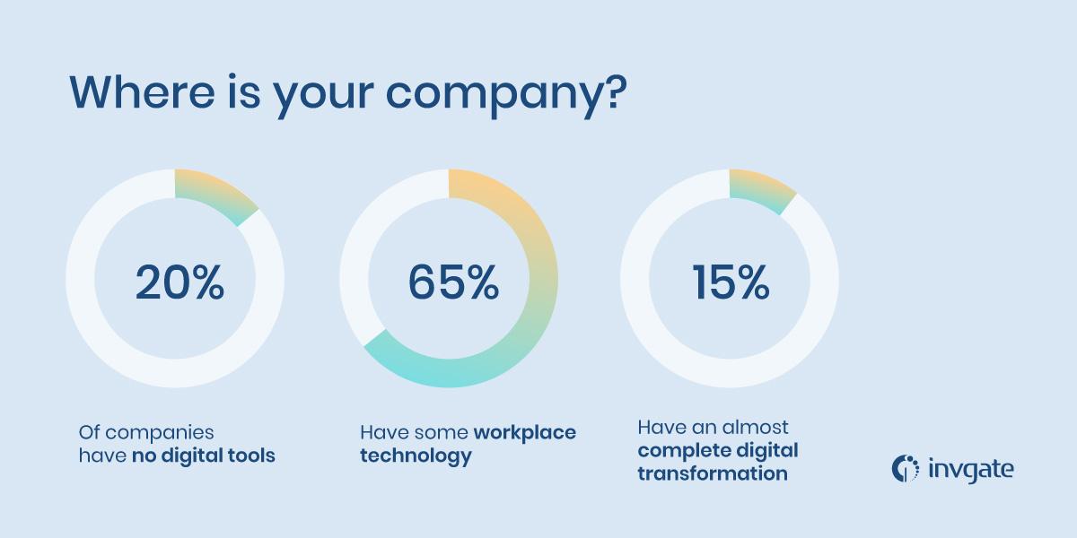 Digital transformation stats