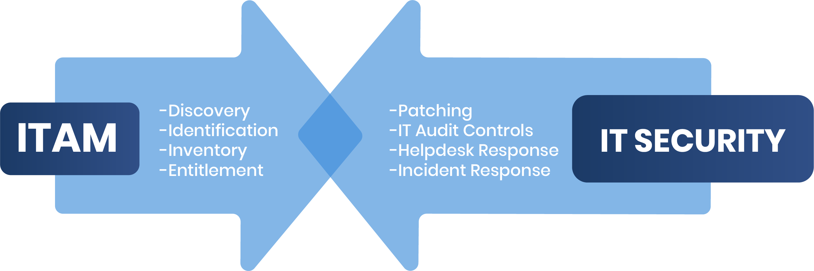 ITAM and IT security