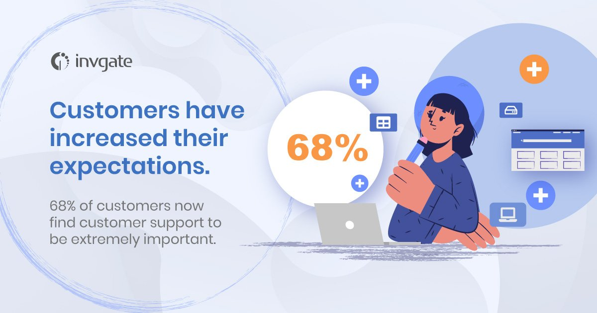 Customers find customer support to be extremely important