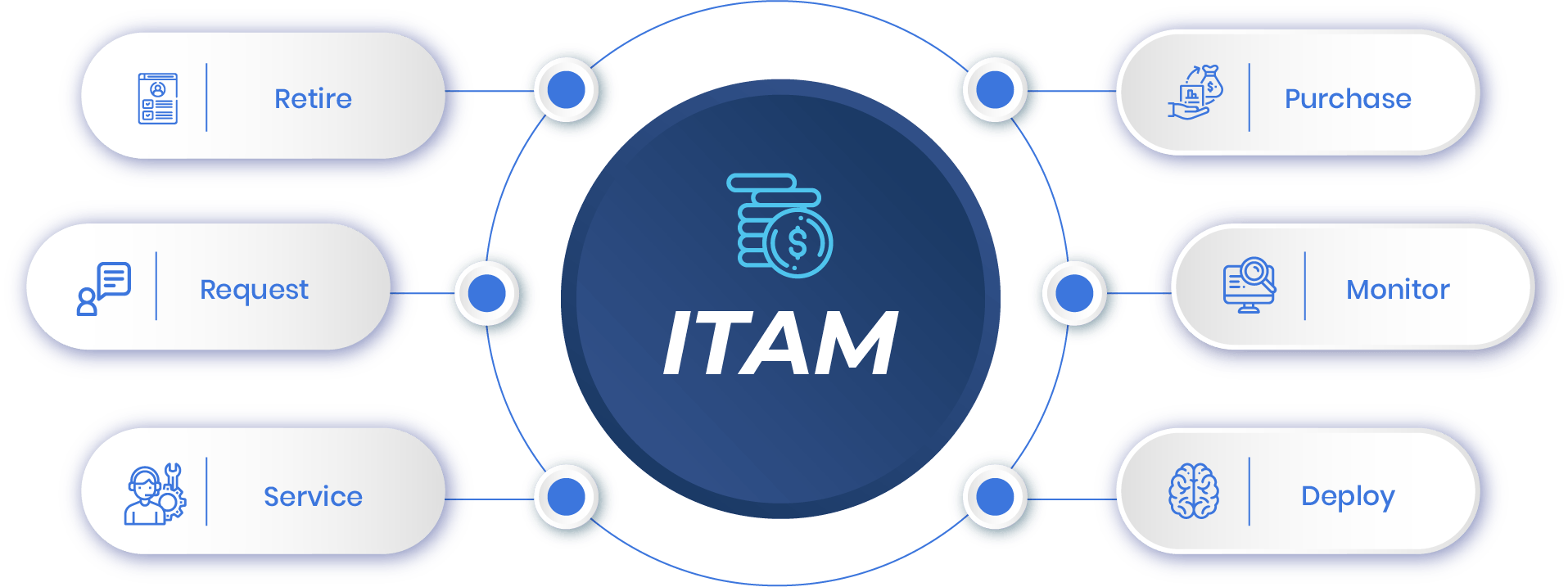 2022 will see an increase in the adoption of ITAM tools