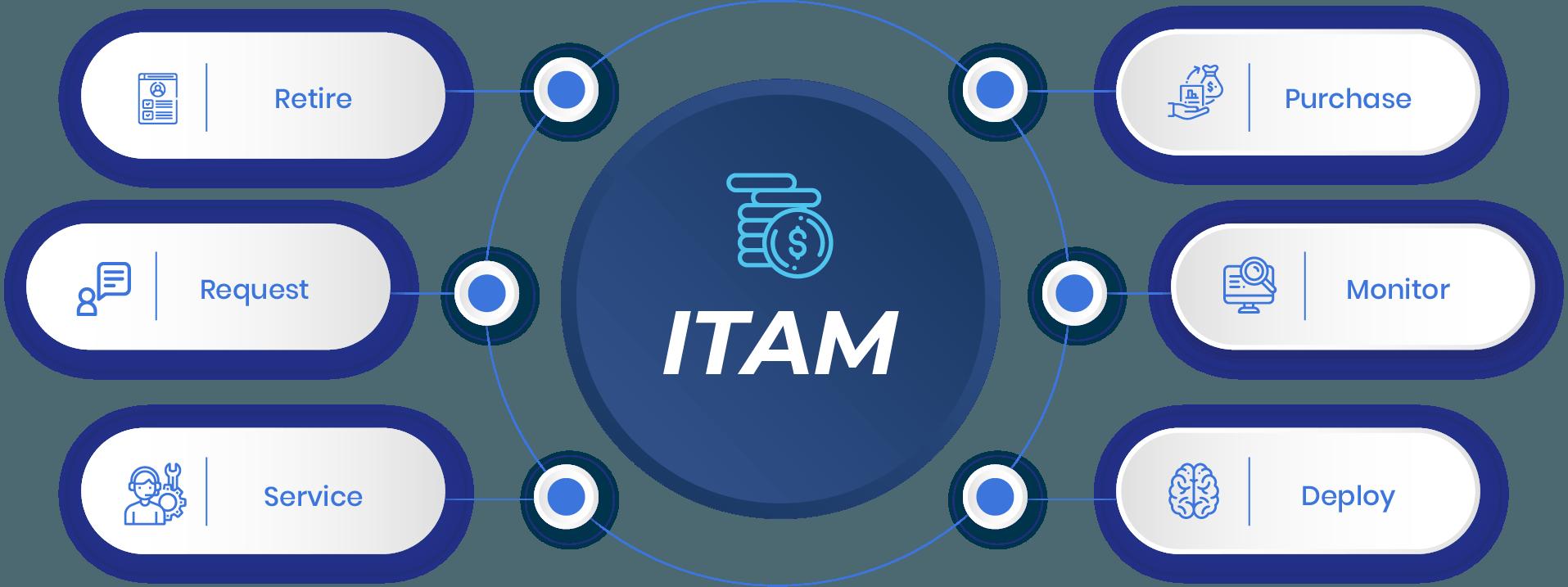 04-ITAM tools-Separator