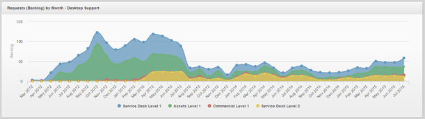 Service Desk Backlog Metric