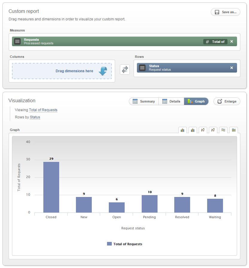 Service Desk Report Status Graph