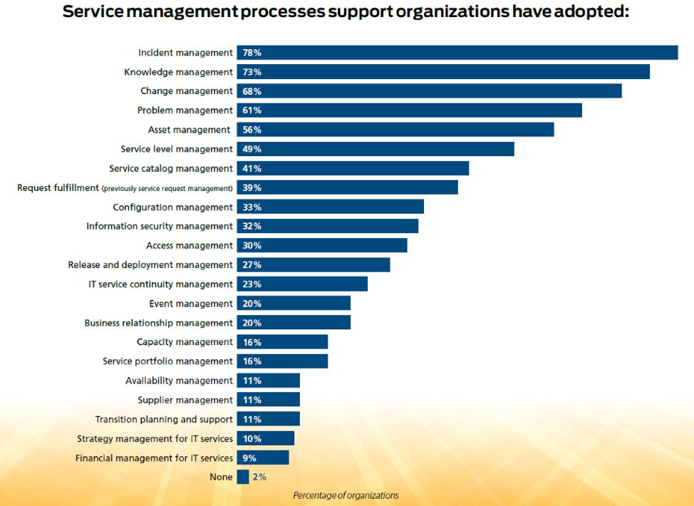 Service management processes adoption