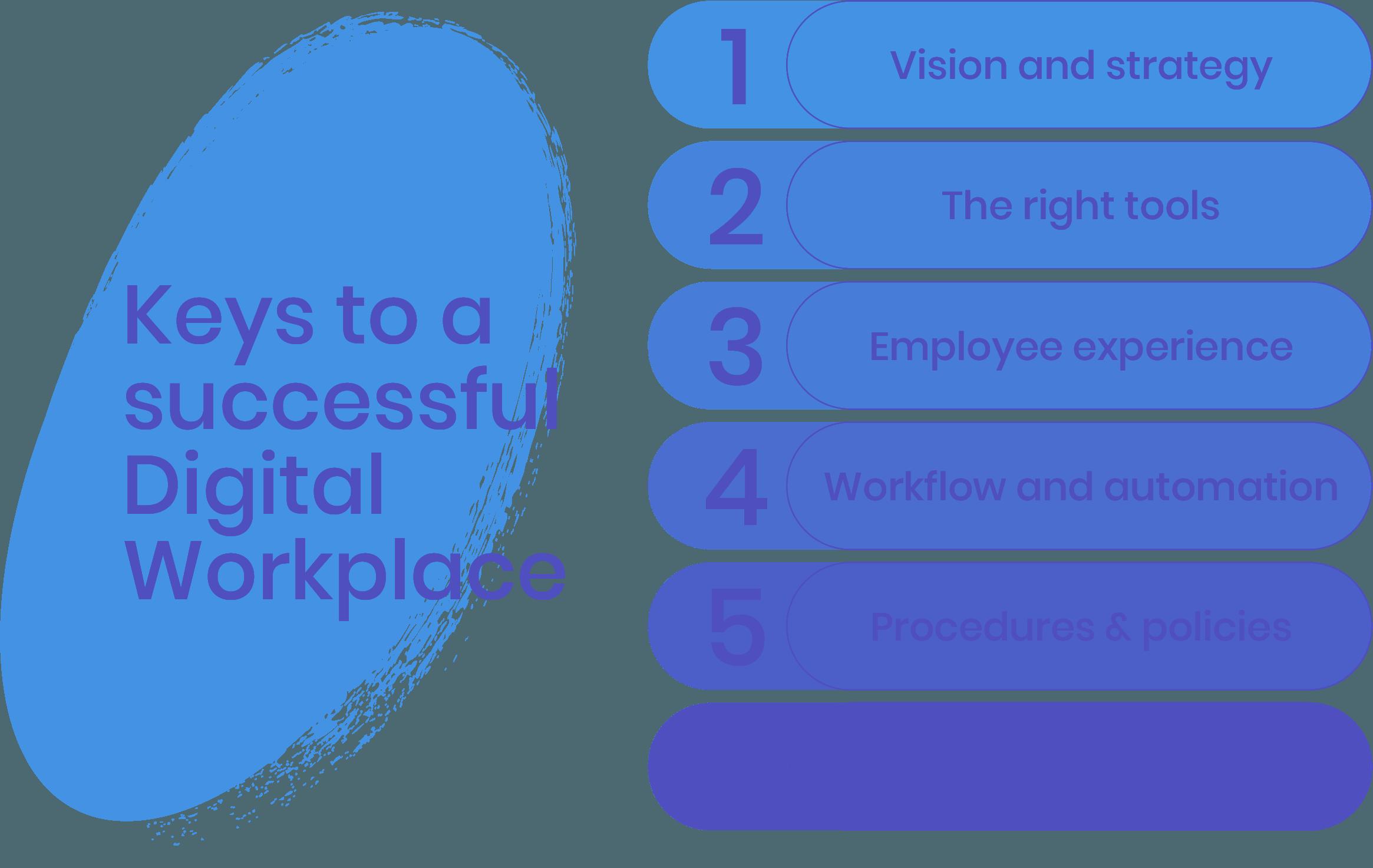keys to a successful digital workplace
