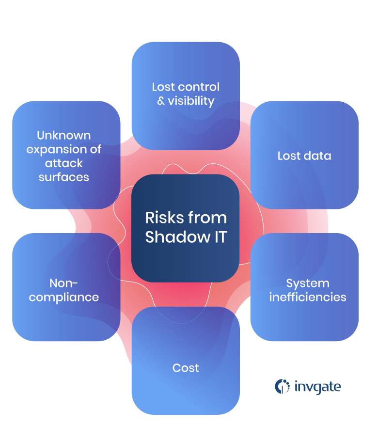 risks from shadow IT