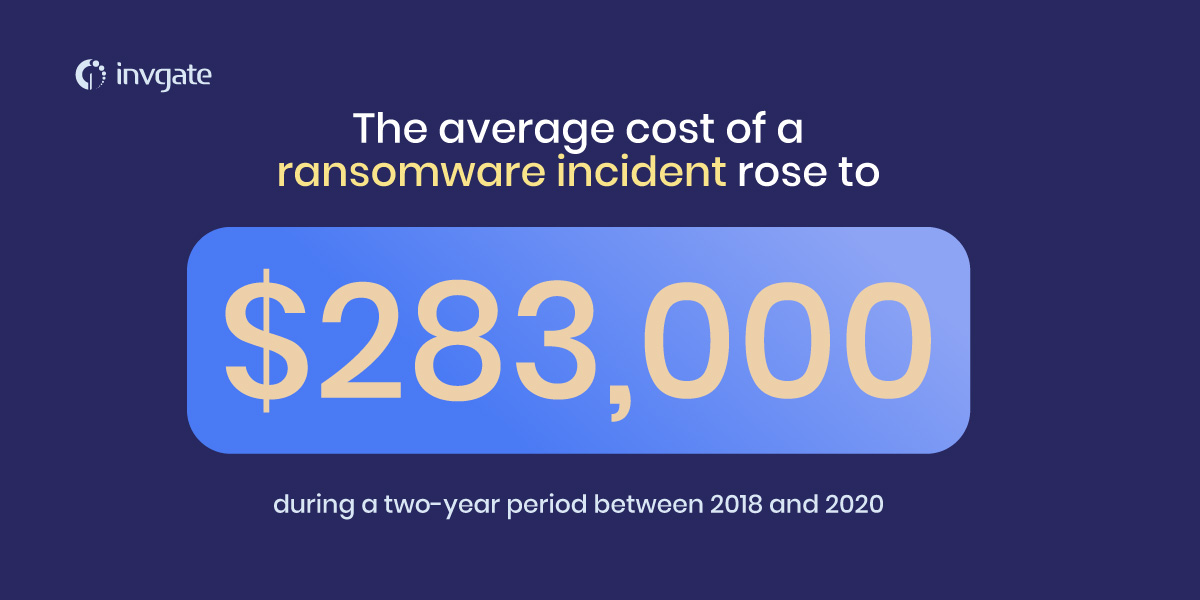 average cost of a ransomware attack